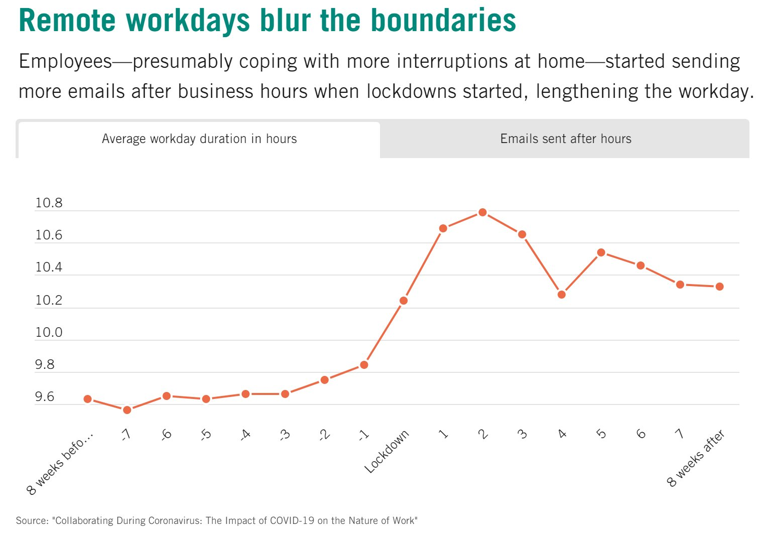 Line graph of remote workdays blurring the boundaries of average workday duration in hours
