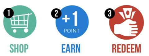Point-based loyalty program graphic - shop + earn = redeem