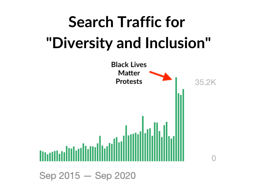 5 Notable Statistics about Diversity, Equity, and Inclusion Leadership Positions