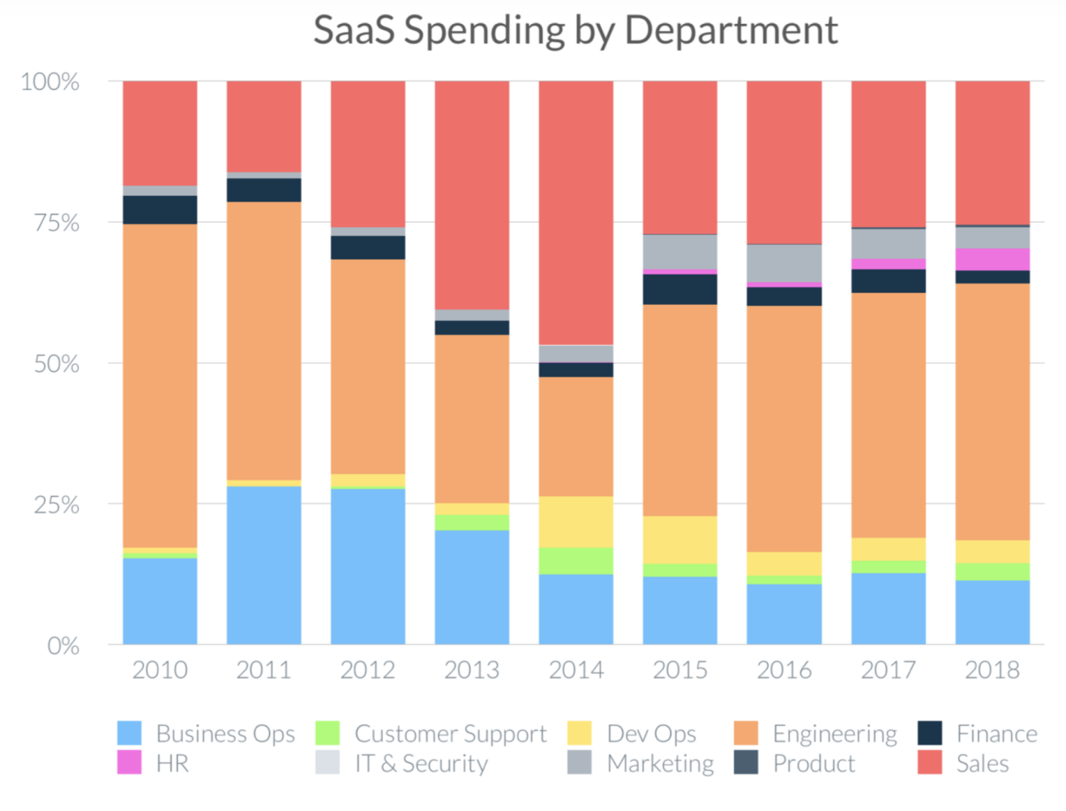 Saas Spending by Department bar graph by percentage over the years 2010 through 2018
