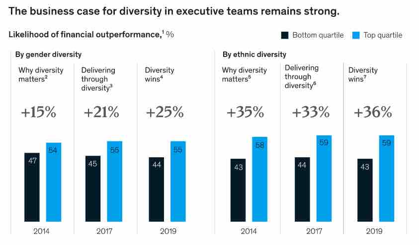 McKinsey business case for diversity in executive teams bar graph