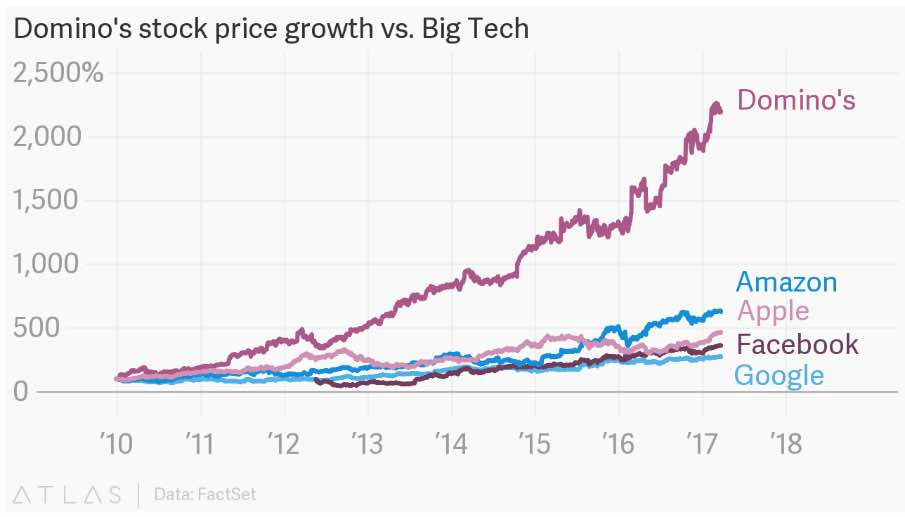 Line graph showing Domino's extreme growth compared to big tech companies