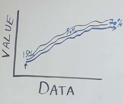 Positive trending value vs data line chart