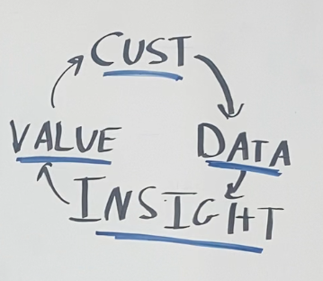 AI cycle that includes customer, data, insight, and value