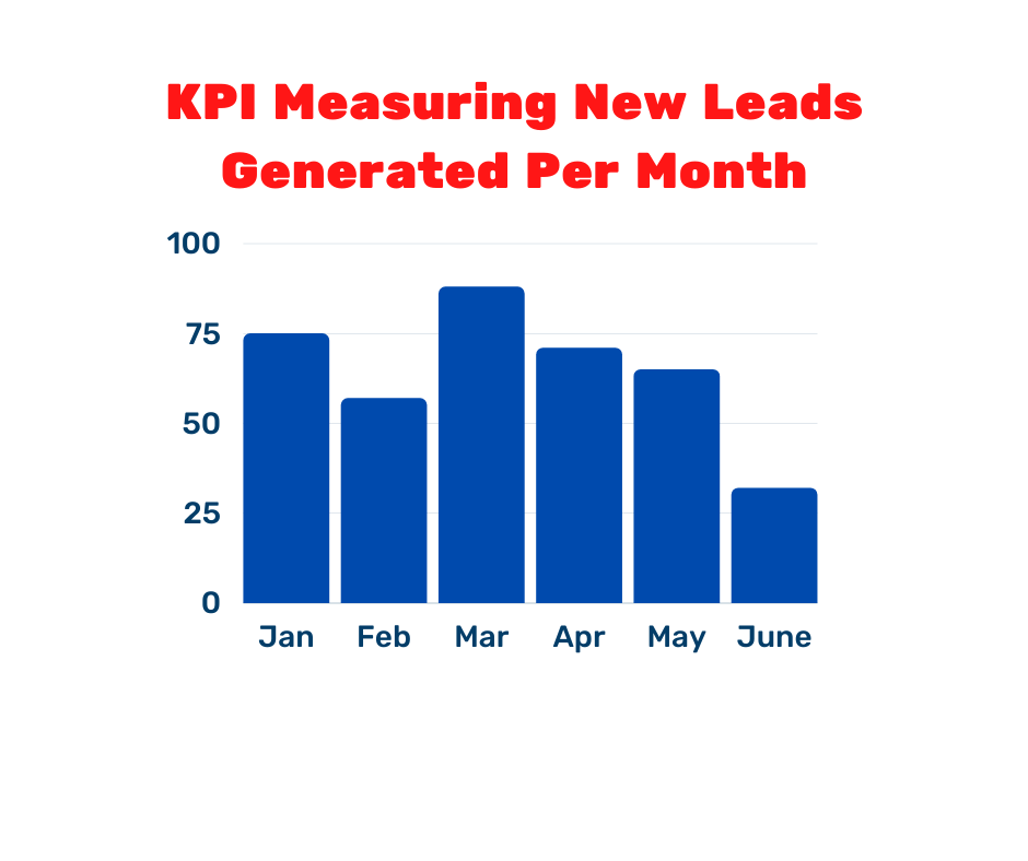 KPI measuring new leads generated per month bar graph