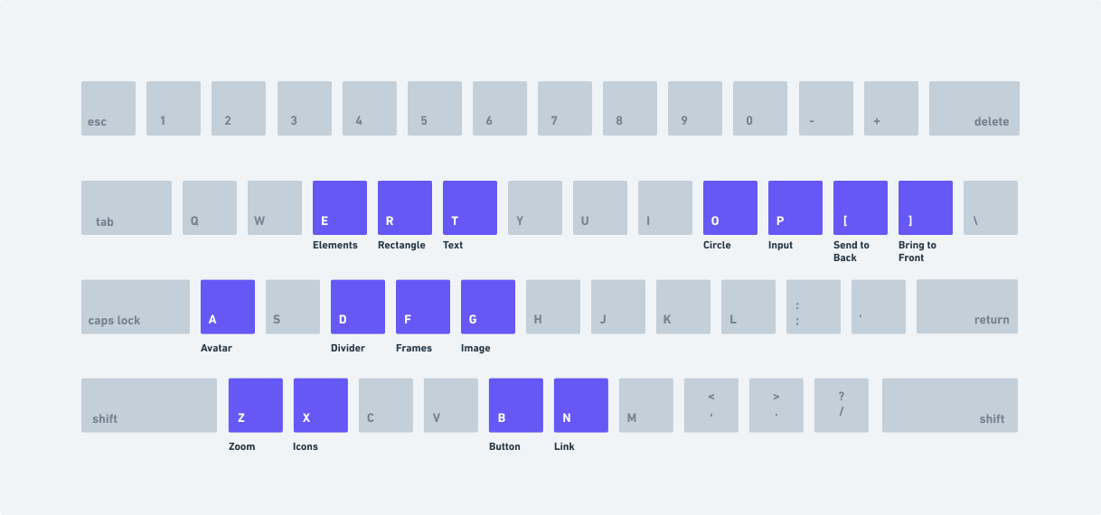 Shortcuts for wireframes are mapped mostly to the left hand to maximize speed