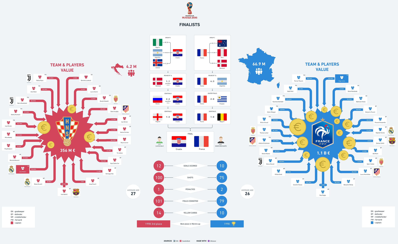 Croatio vs France Comparison FIFA World Cup 2018