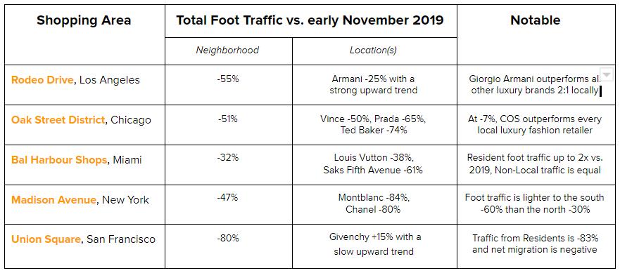 Retail foot traffic data
