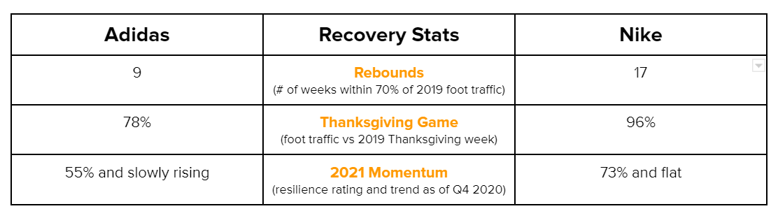 Adidas vs. Nike foot traffic recovery Jan 1 - Dec 7 2020