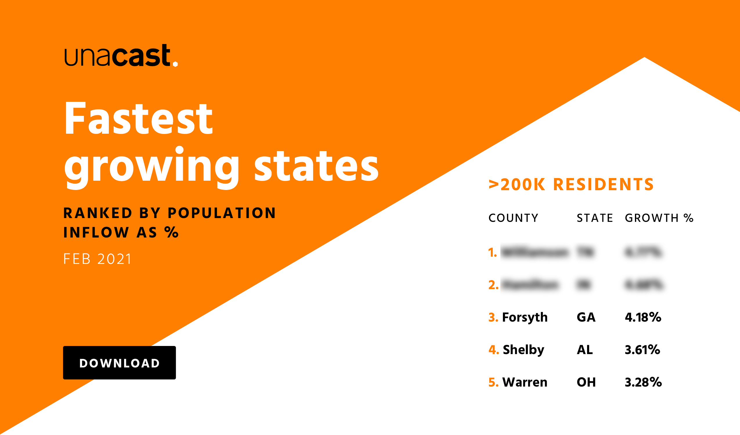 Fastest growing states and counties in the US