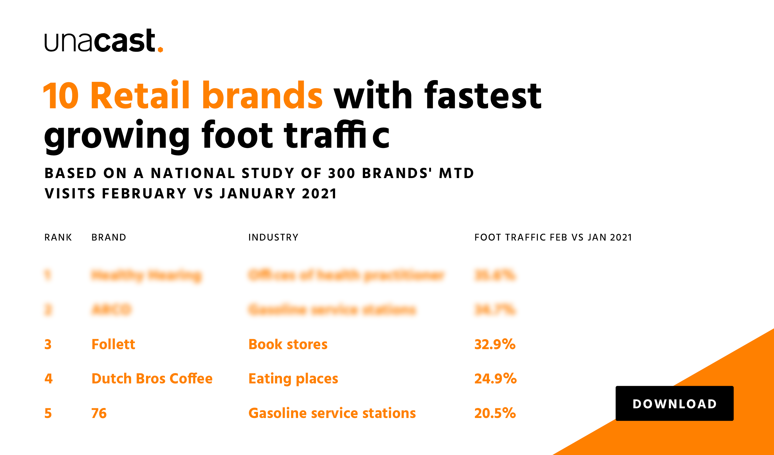 10 Retail Brands with the Fastest Growing Foot Traffic