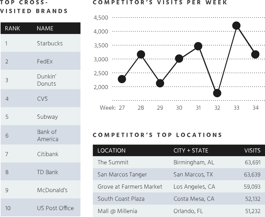 Graph - Competitive Intelligence