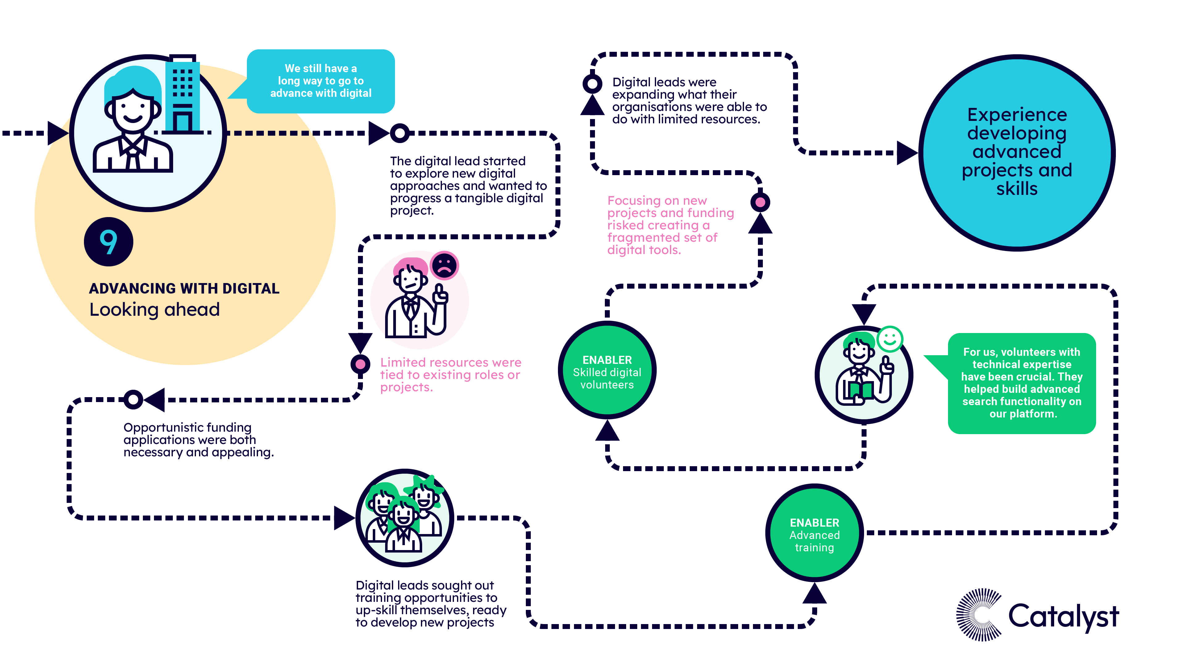 A visual map of pattern 9, when charities were advancing with digital and looking ahead. The text highlights the most common experiences, risk factors, barriers and enablers at this stage of the journey.