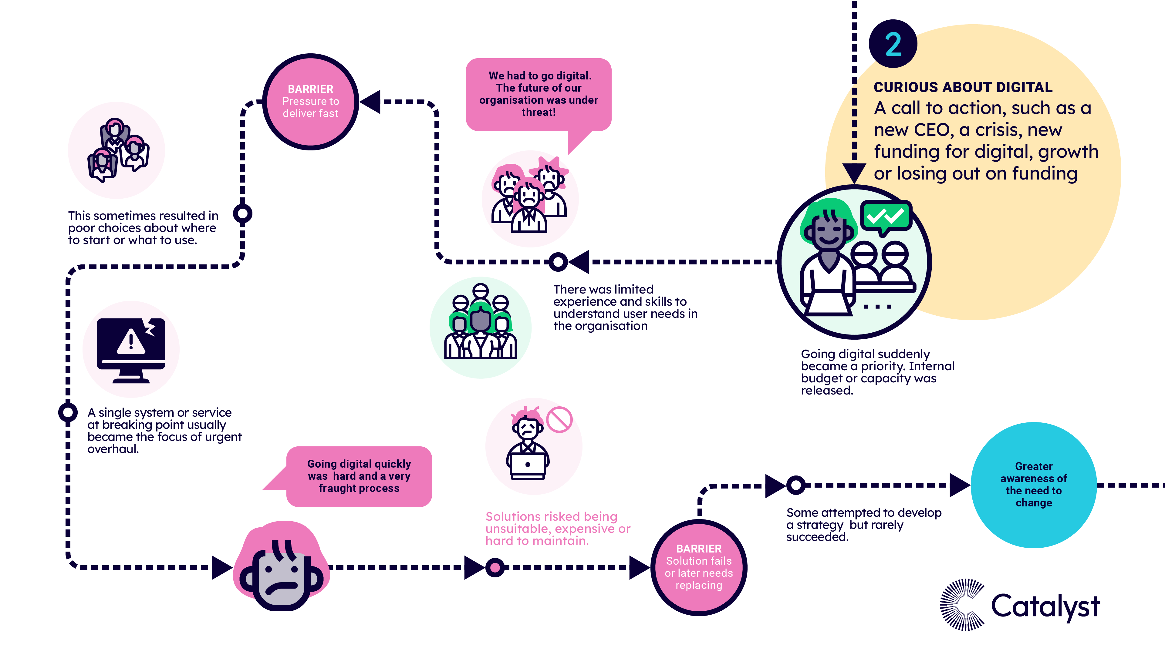 A visual map of pattern 2, when charities were at the curious stage and a call to action instigated change. The text highlights the most common experiences, risk factors, barriers and enablers at this stage of the journey.