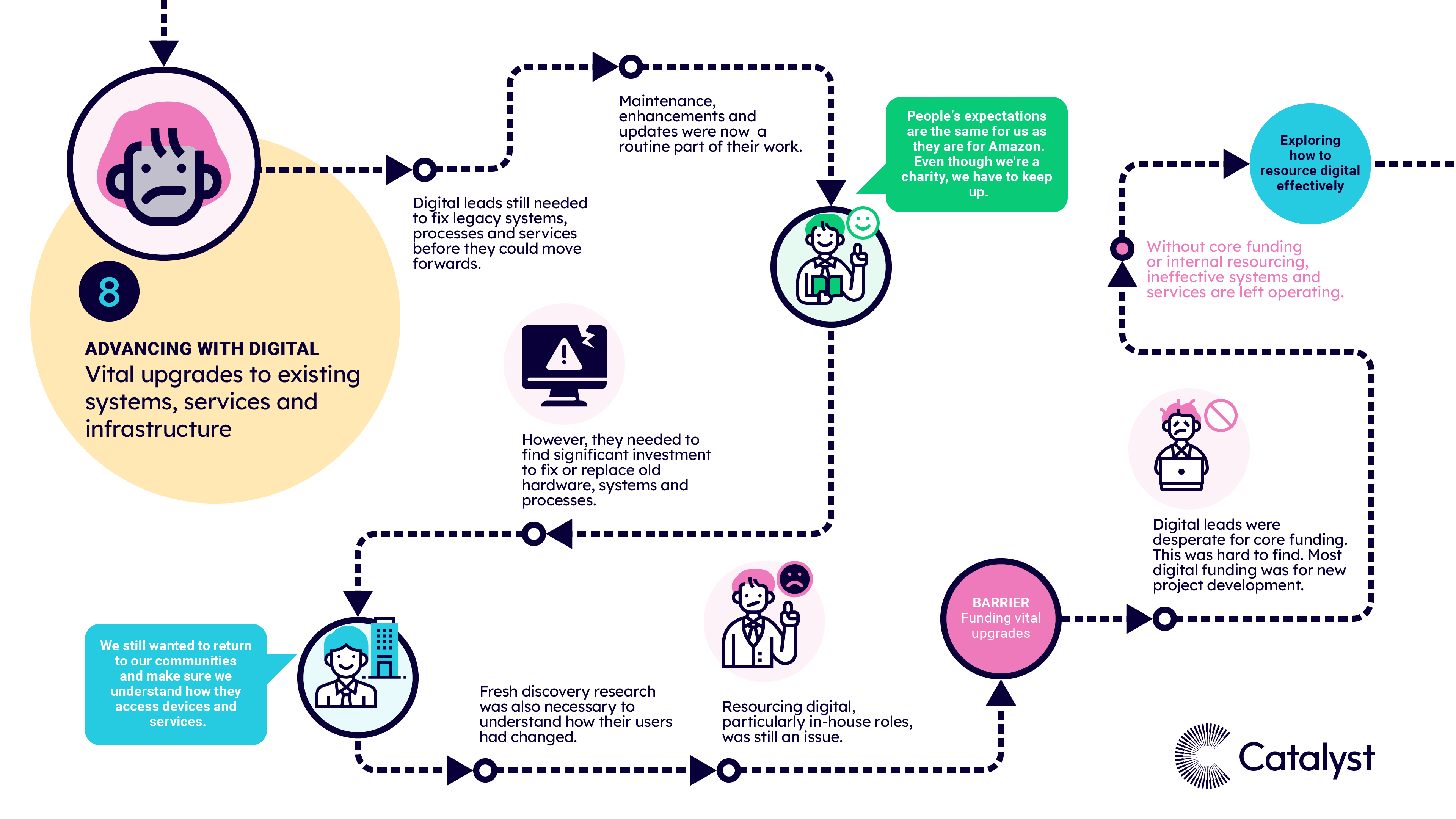 A visual map of pattern 8, when charities were advancing with digital and embarking on vital upgrades.  The text highlights the most common experiences, risk factors, barriers and enablers at this stage of the journey.