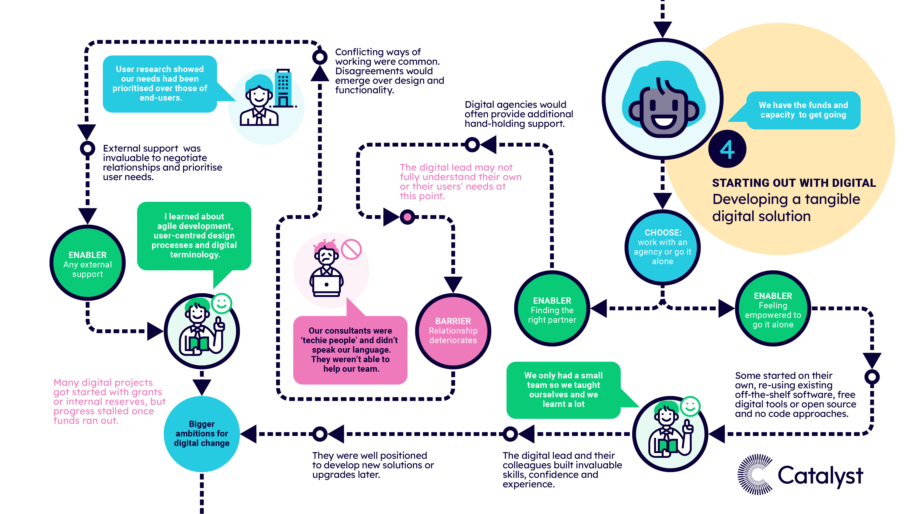 A visual map of pattern 4, when charities were starting out and developing a digital project. The text highlights the most common experiences, risk factors, barriers and enablers at this stage of the journey.