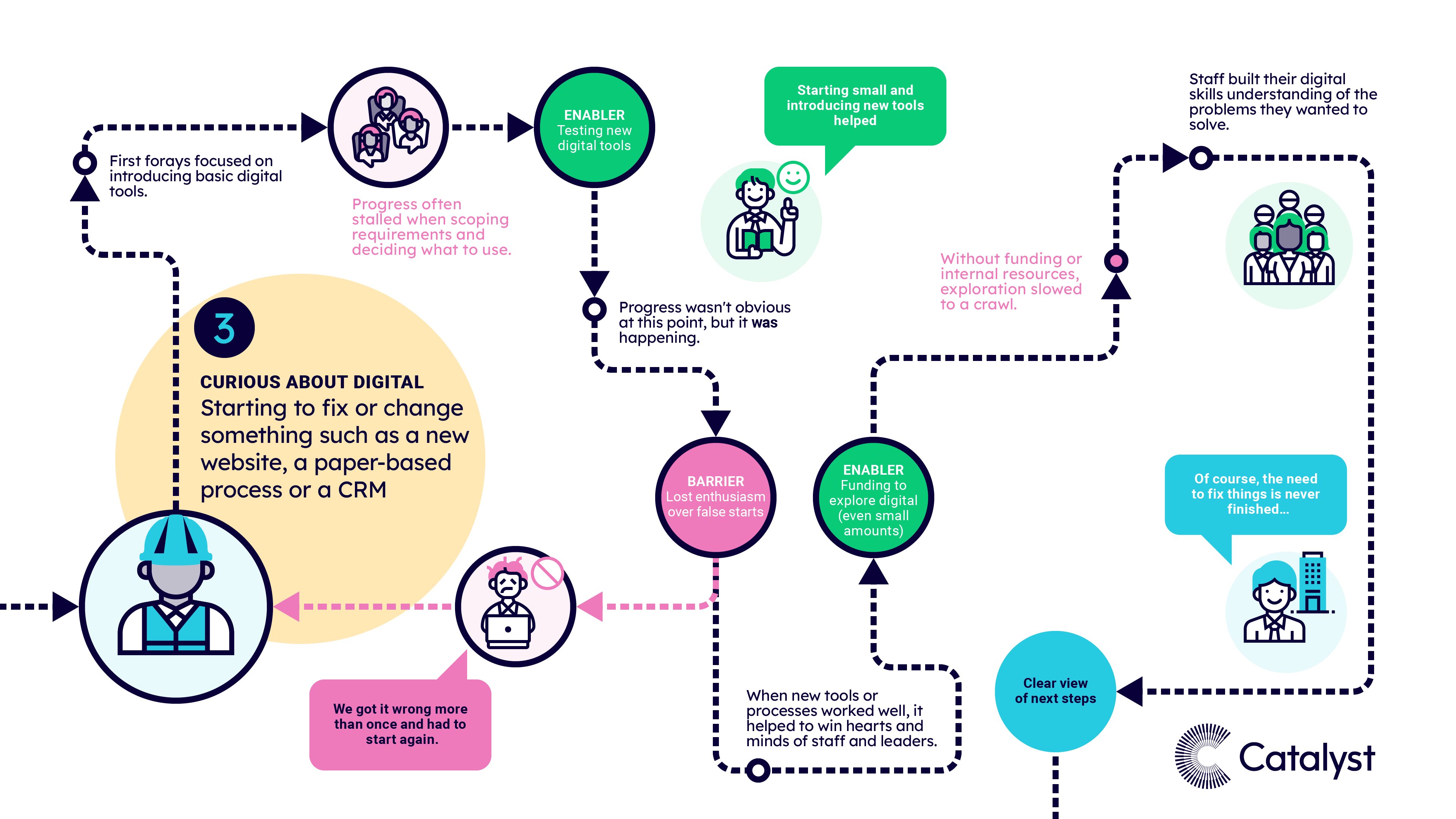 A visual map of pattern 3, when charities were at the curious stage and they started to fix or change something. The text highlights the most common experiences, risk factors, barriers and enablers at this stage of the journey.