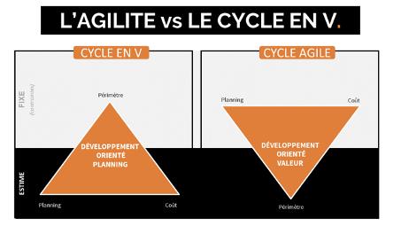 dgitags cycle en V agile scrum