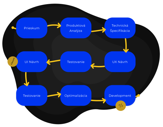 UX UI dizajn proces