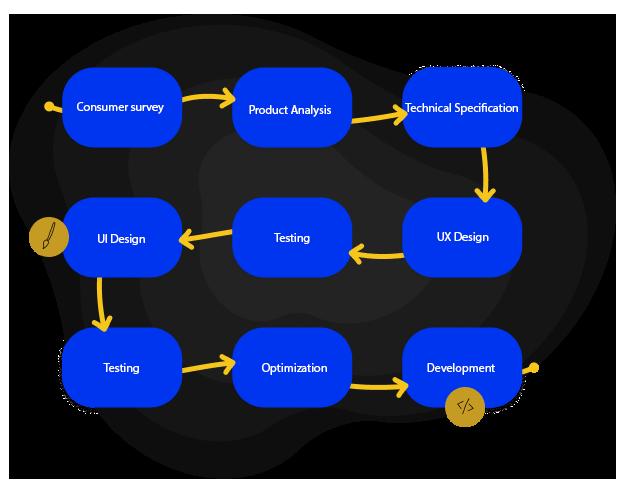UX UI design process