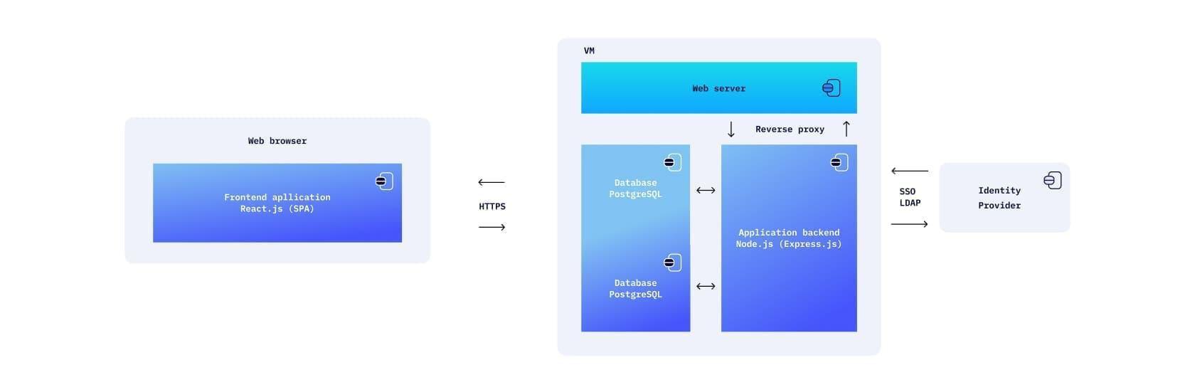 dlhodobo udrzatelna architektura systemu anotacnej platformy