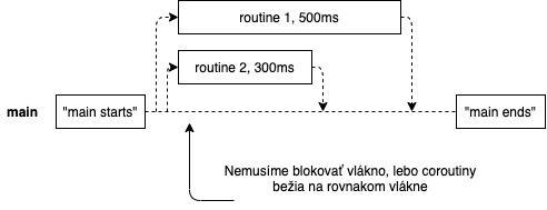 Kotlin coroutines graphical explanation of the principle