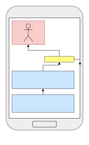Ukážka Relative Layout rozloženia