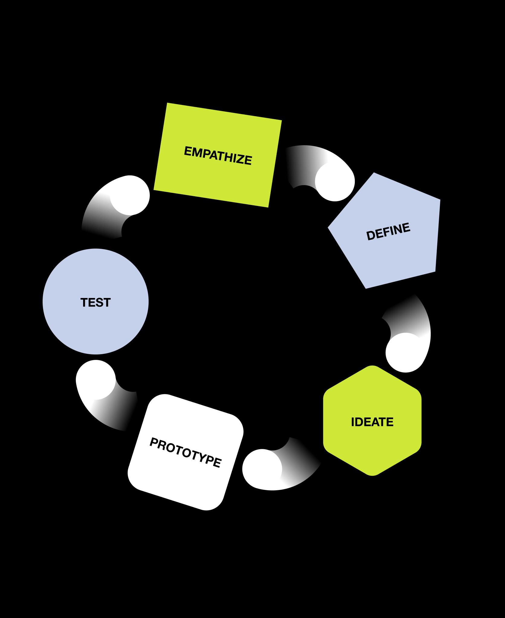 Náš UX dizajn proces krok za krokom