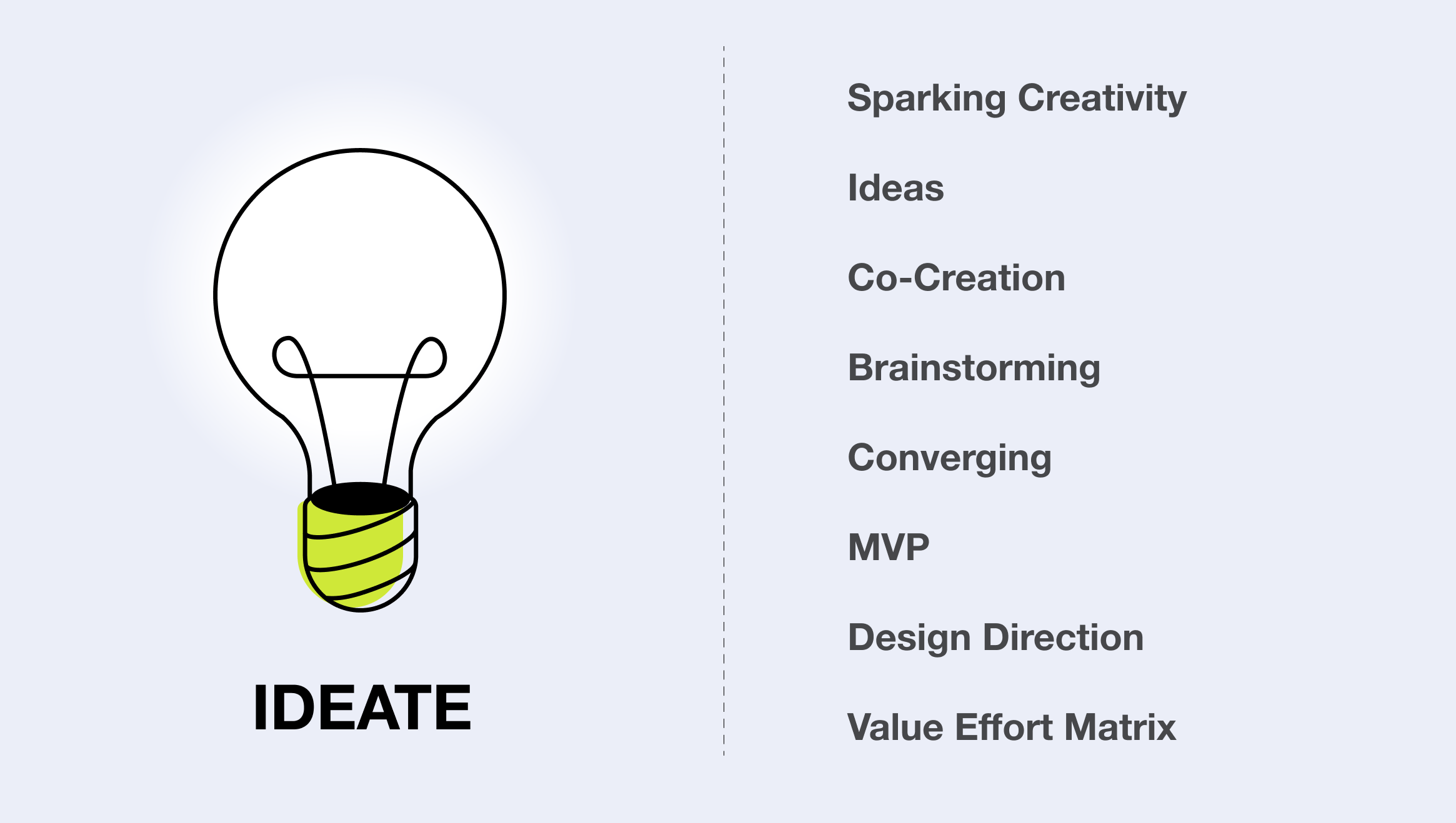 The main task of the Ideation phase in ux ui design proces is to generate as many ideas as possible