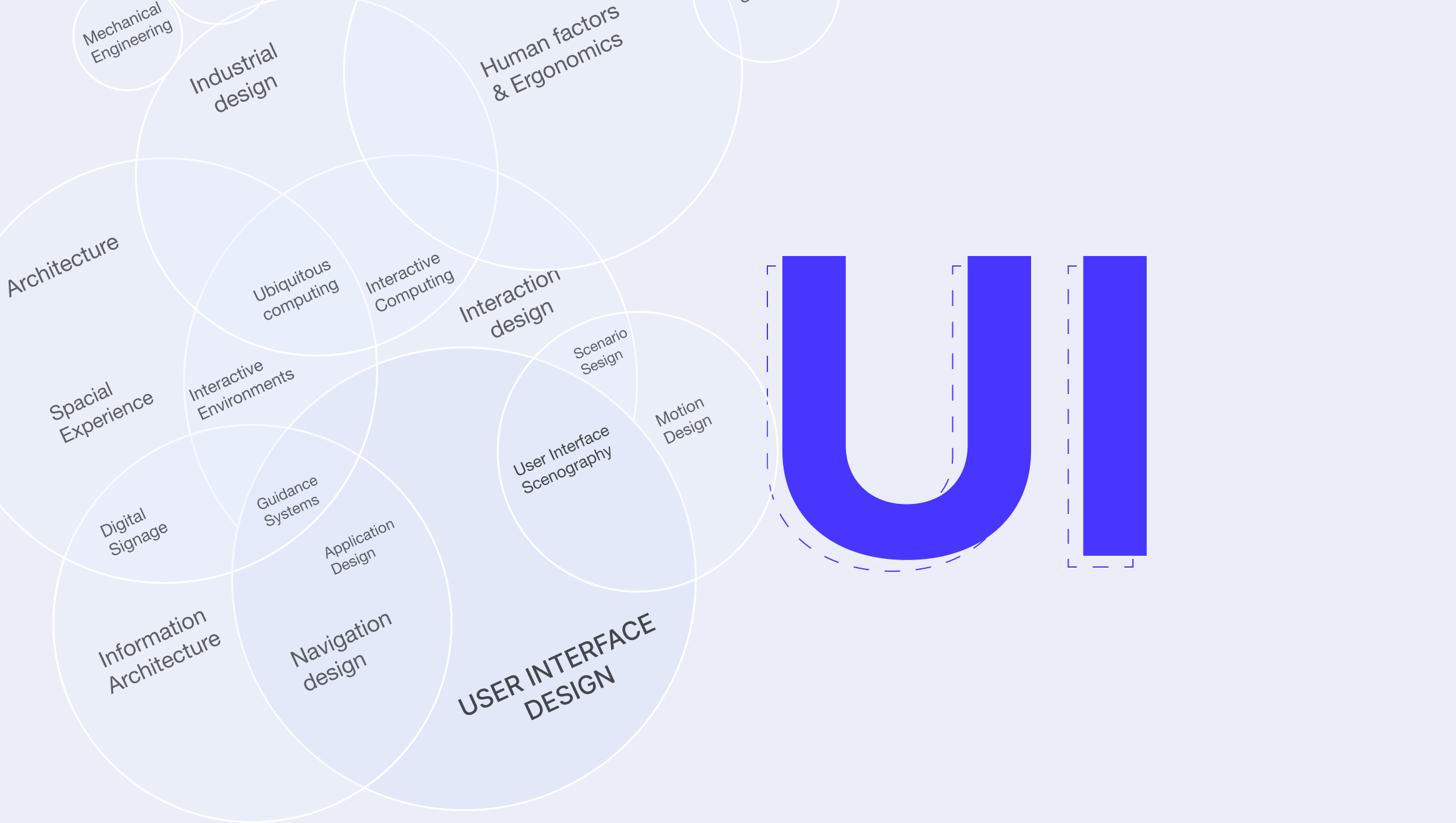 All the areas you can imagine under UI design