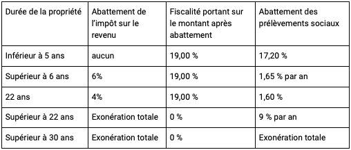 plus-value immobilière