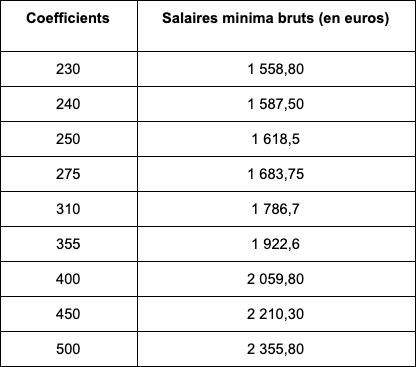 salaire des etam
