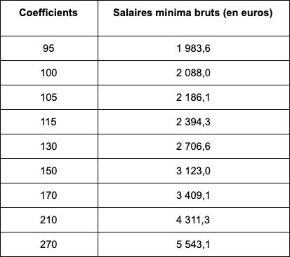 salaire cadres et ingénieurs