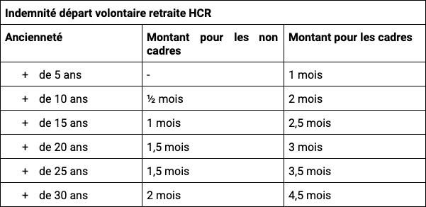 Indemnité départ volontaire retraite HCR