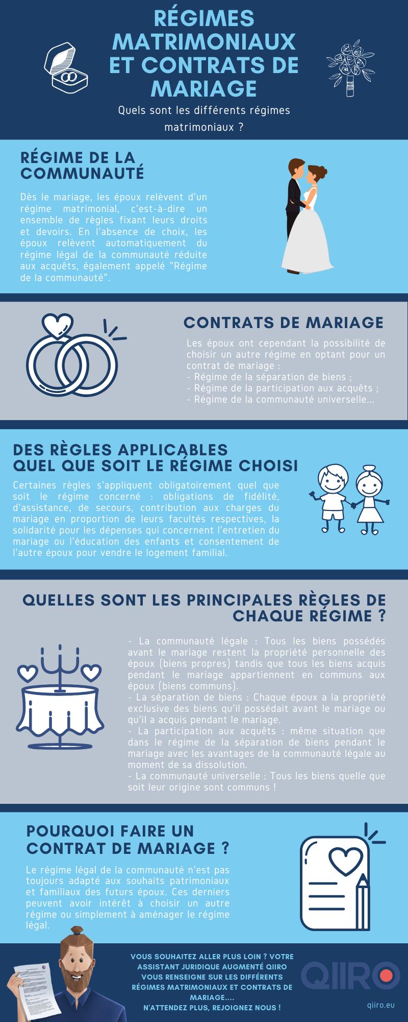 Les contrats de mariage et les régimes matrimoniaux