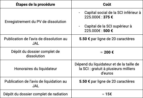 dissolution-liquidation d'une SCI