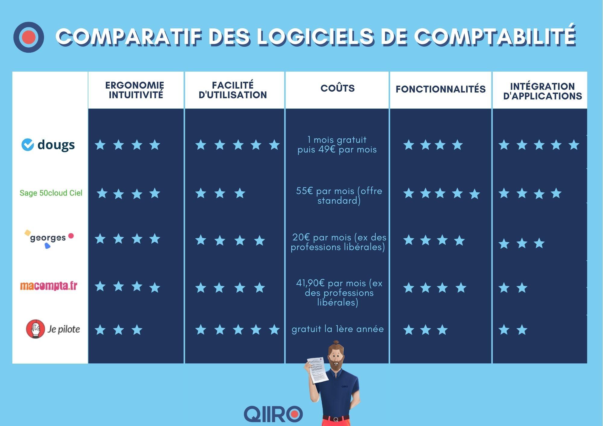comparatif logiciel comptabilité