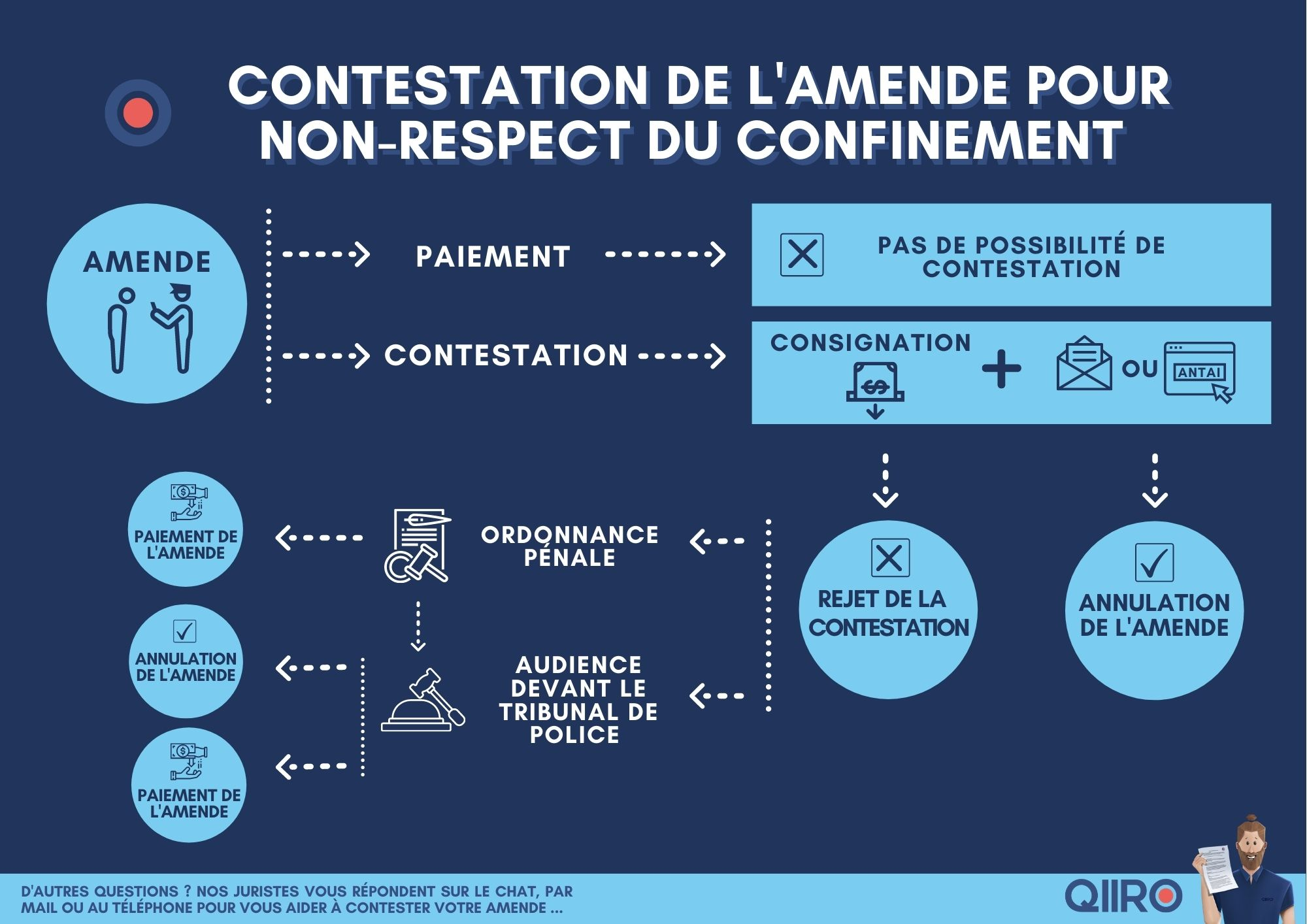 contester amende confinement