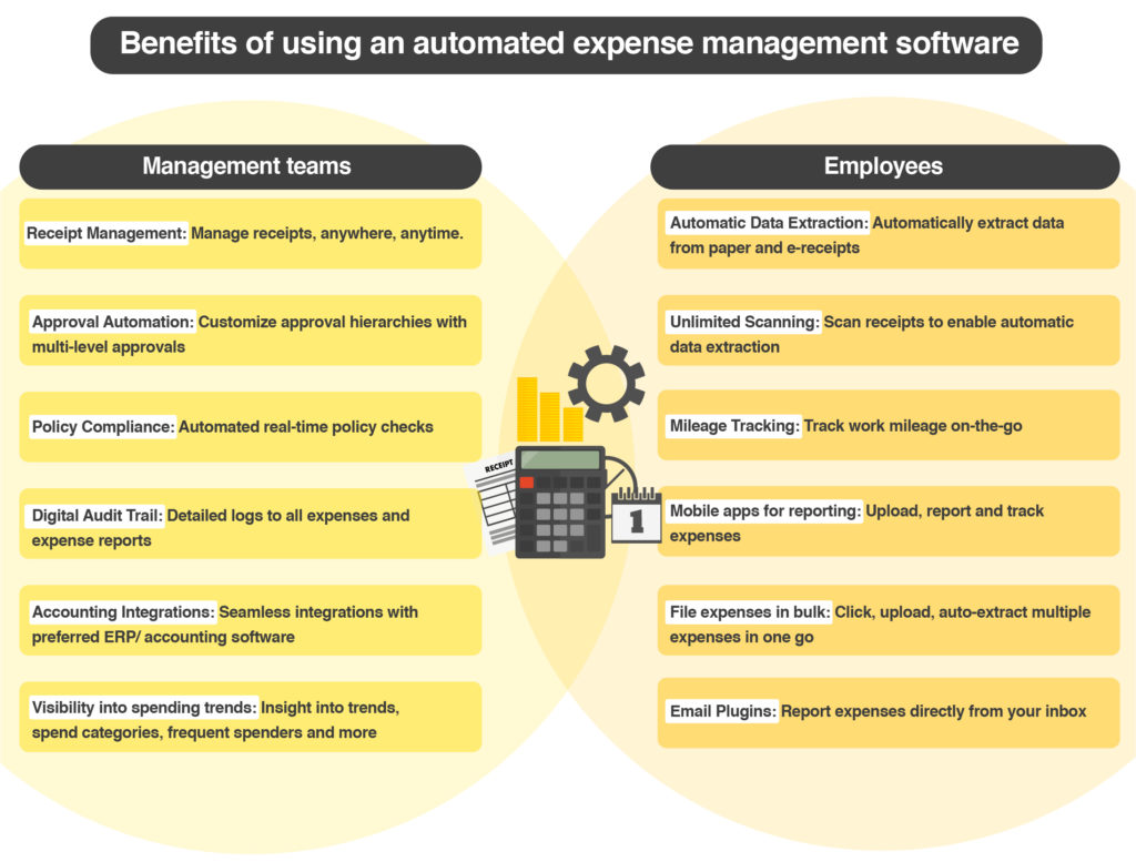 Ideal Features of an Automated Expense Management Software