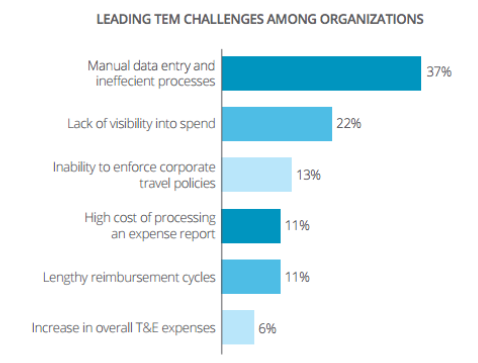 Leading TEM Challenges Among Organizations Statistics