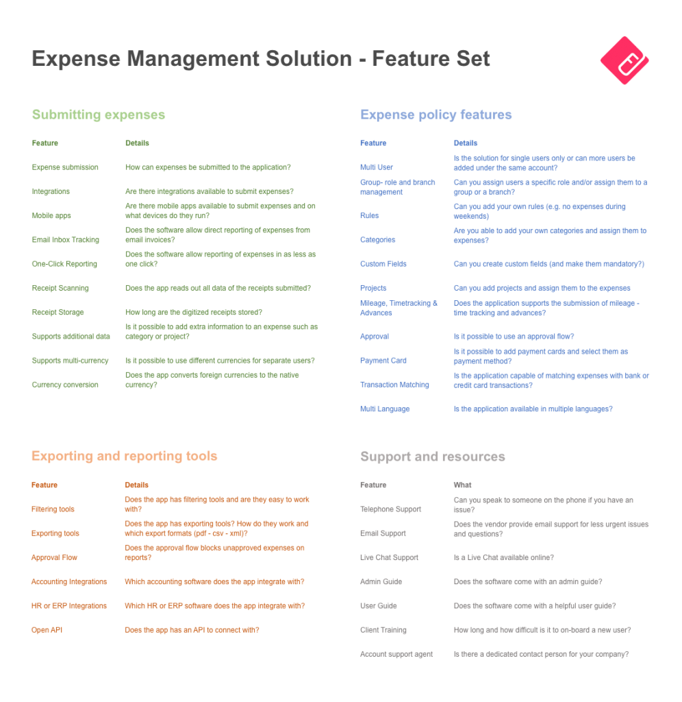 Fyle Feature List - Expense Management Software