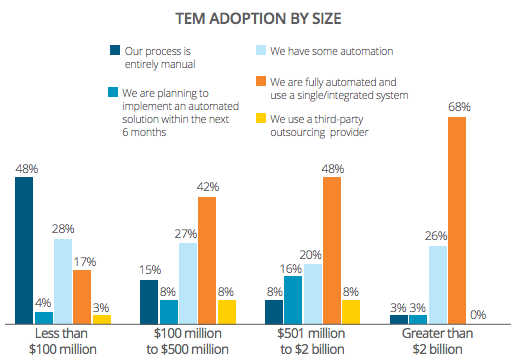 Statistics TEM adoption Expense Management for Companies of all sizes