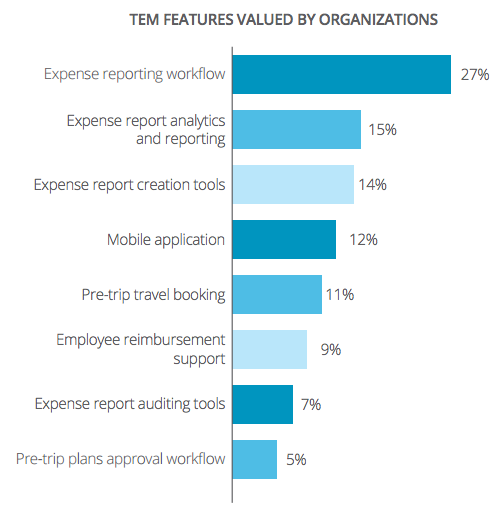 Expense Management Automation is valuable