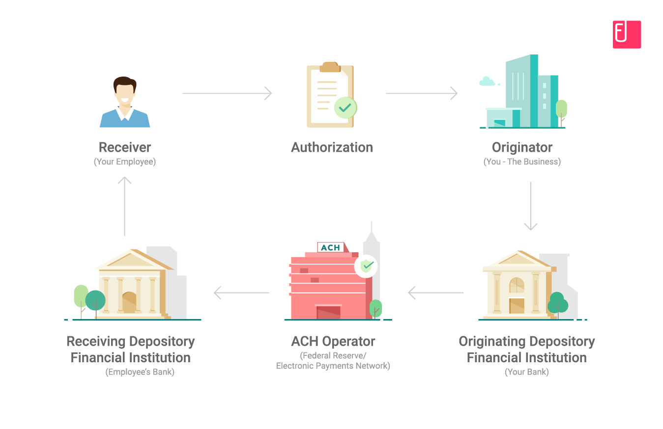 ACH-payment-process-flowchart-fyle
