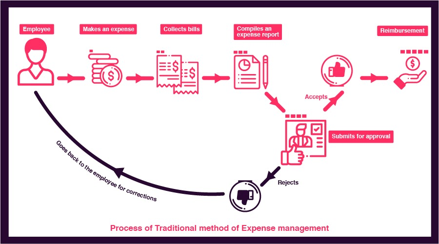 traditional-expense-management-system