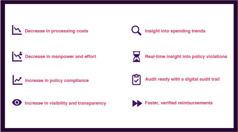 expense-management-software-benefit