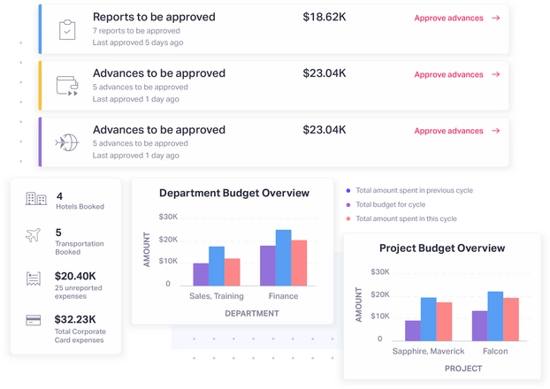 Expense management dashboard for HODs | Fyle