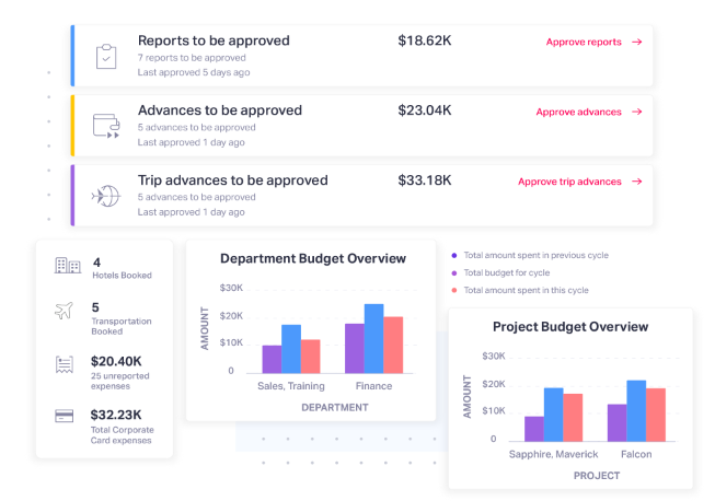 fyle-expense-management-dashboard-budget-management