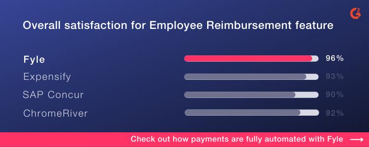 Fyle expense reimbursement software