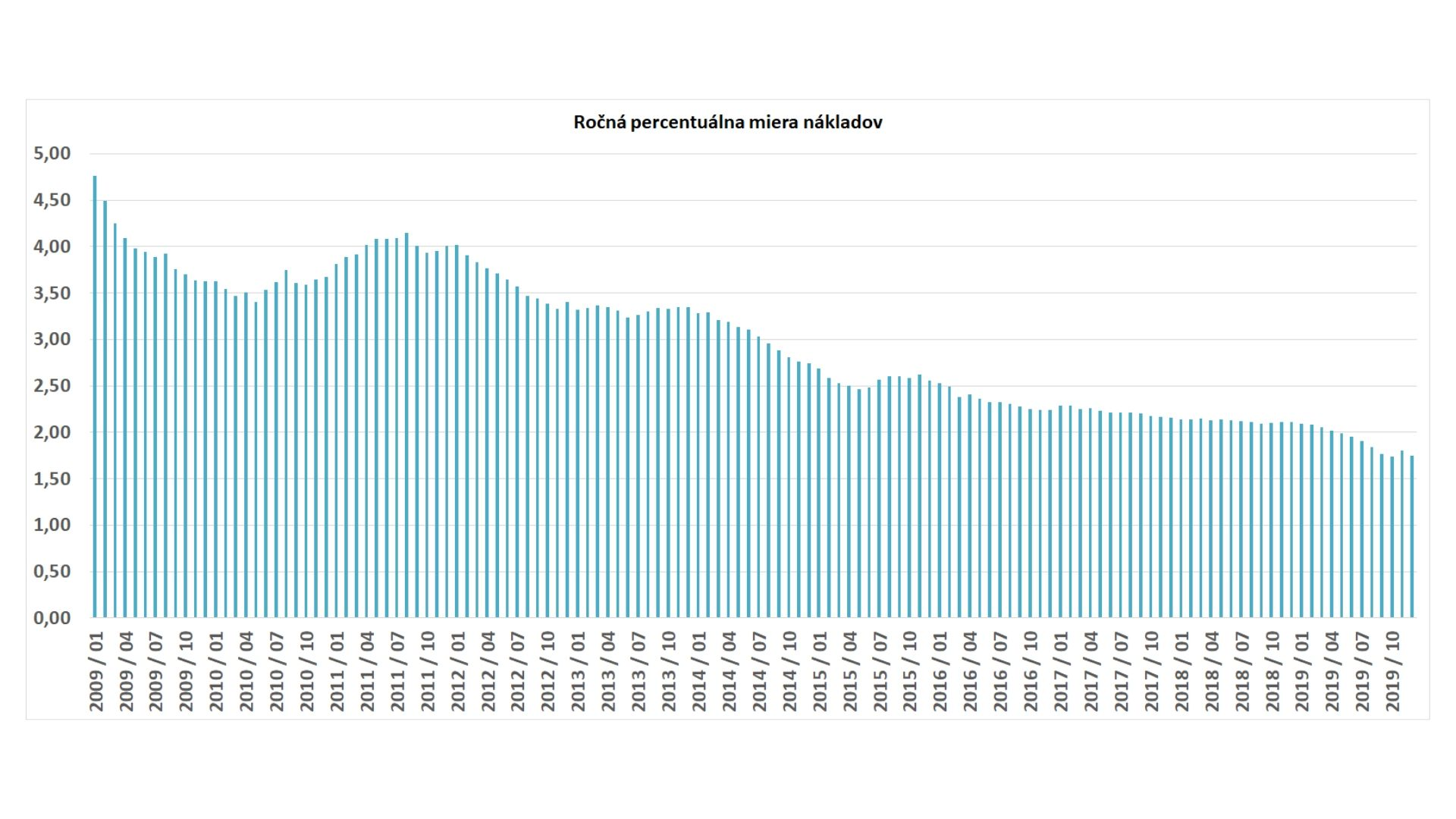 RPMN ročná percentuálna miera nákladov vývoj v Eurozóne